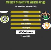Mathew Stevens vs William Grigg h2h player stats
