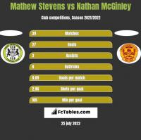 Mathew Stevens vs Nathan McGinley h2h player stats