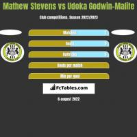 Mathew Stevens vs Udoka Godwin-Malife h2h player stats