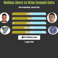 Mathias Abero vs Brian Ezequiel Cufre h2h player stats