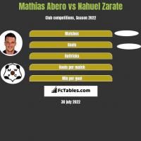 Mathias Abero vs Nahuel Zarate h2h player stats
