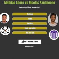 Mathias Abero vs Nicolas Pantaleone h2h player stats