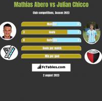 Mathias Abero vs Julian Chicco h2h player stats