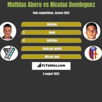 Mathias Abero vs Nicolas Dominguez h2h player stats