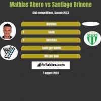 Mathias Abero vs Santiago Brinone h2h player stats