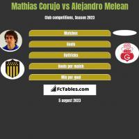 Mathias Corujo vs Alejandro Melean h2h player stats