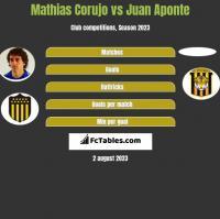Mathias Corujo vs Juan Aponte h2h player stats