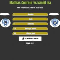 Mathias Coureur vs Ismail Isa h2h player stats