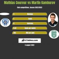 Mathias Coureur vs Martin Kamburov h2h player stats