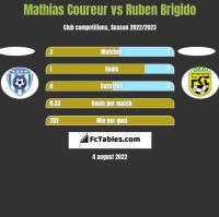 Mathias Coureur vs Ruben Brigido h2h player stats