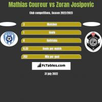 Mathias Coureur vs Zoran Josipovic h2h player stats