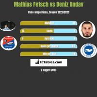 Mathias Fetsch vs Deniz Undav h2h player stats