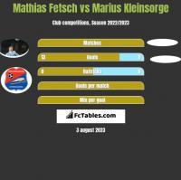 Mathias Fetsch vs Marius Kleinsorge h2h player stats