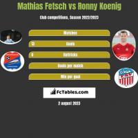Mathias Fetsch vs Ronny Koenig h2h player stats