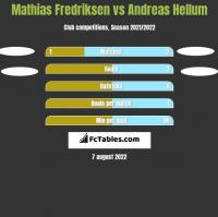 Mathias Fredriksen vs Andreas Hellum h2h player stats