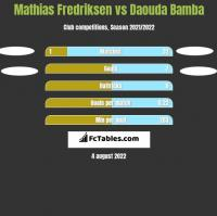Mathias Fredriksen vs Daouda Bamba h2h player stats