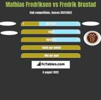 Mathias Fredriksen vs Fredrik Brustad h2h player stats