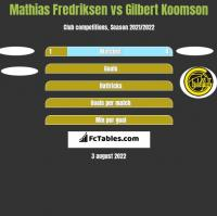 Mathias Fredriksen vs Gilbert Koomson h2h player stats