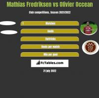 Mathias Fredriksen vs Olivier Occean h2h player stats