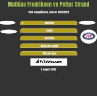 Mathias Fredriksen vs Petter Strand h2h player stats