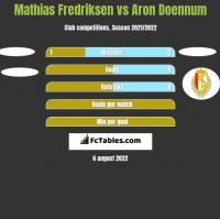 Mathias Fredriksen vs Aron Doennum h2h player stats
