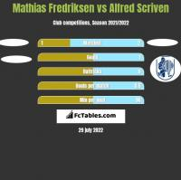 Mathias Fredriksen vs Alfred Scriven h2h player stats