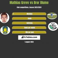 Mathias Greve vs Bror Blume h2h player stats