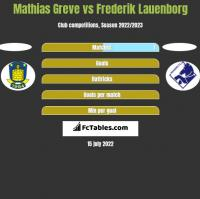 Mathias Greve vs Frederik Lauenborg h2h player stats