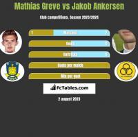 Mathias Greve vs Jakob Ankersen h2h player stats
