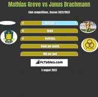 Mathias Greve vs Janus Drachmann h2h player stats