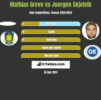 Mathias Greve vs Joergen Skjelvik h2h player stats