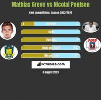 Mathias Greve vs Nicolai Poulsen h2h player stats