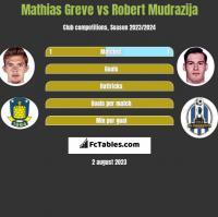 Mathias Greve vs Robert Mudrazija h2h player stats