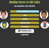 Mathias Greve vs Gift Links h2h player stats