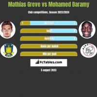 Mathias Greve vs Mohamed Daramy h2h player stats