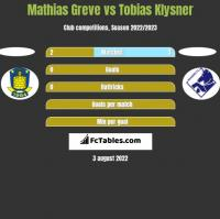 Mathias Greve vs Tobias Klysner h2h player stats