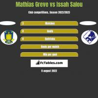 Mathias Greve vs Issah Salou h2h player stats