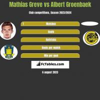 Mathias Greve vs Albert Groenbaek h2h player stats