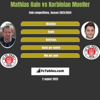 Mathias Hain vs Korbinian Mueller h2h player stats