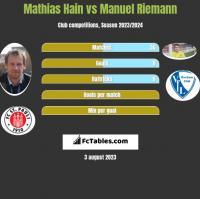 Mathias Hain vs Manuel Riemann h2h player stats