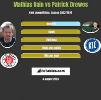 Mathias Hain vs Patrick Drewes h2h player stats