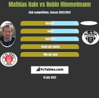Mathias Hain vs Robin Himmelmann h2h player stats
