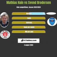 Mathias Hain vs Svend Brodersen h2h player stats