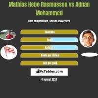Mathias Hebo Rasmussen vs Adnan Mohammed h2h player stats