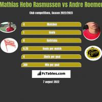 Mathias Hebo Rasmussen vs Andre Roemer h2h player stats