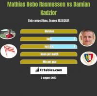 Mathias Hebo Rasmussen vs Damian Kadzior h2h player stats