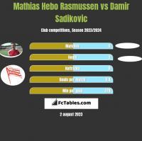 Mathias Hebo Rasmussen vs Damir Sadikovic h2h player stats