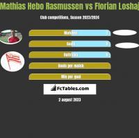 Mathias Hebo Rasmussen vs Florian Loshaj h2h player stats