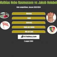 Mathias Hebo Rasmussen vs Jakub Holubek h2h player stats