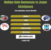 Mathias Hebo Rasmussen vs Jesper Christjansen h2h player stats